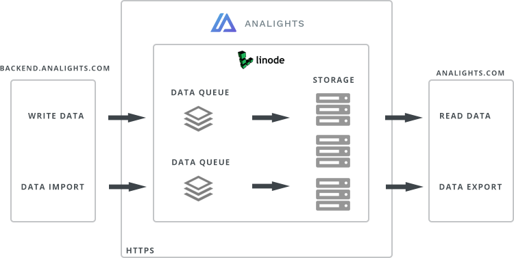 Analights architecture